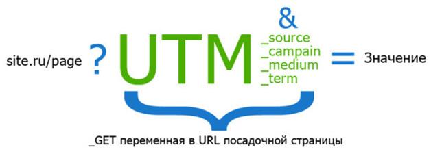 UTM-метки руководство по применению